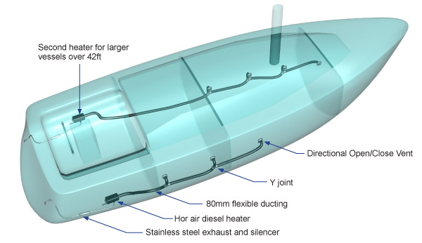 diesel hot air heating system for boat diagram