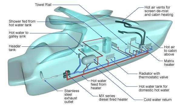 diesel hot water heating system for boat diagram
