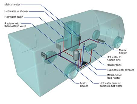 water heating system for minibus diagram